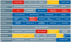 SAP Solution MAP  #Senatesys #SAPModules #Senate_systems_pvt_ltd #SSPL #Software_Solutions #SAP_Solutions #ERP_Solutions #IT_Implementations_And_Services #Development #SAP #JAVA #WebDesign #Software_Outsourcing #VOIP #CSS3 #ERP_Services