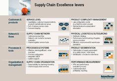 Roland Berger, Warehouse Management, Supply Chain Management, Kaizen, Warehouses, Economics, Infographics, Physics, Knowledge