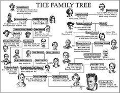 Elvis Presley | Family Tree