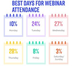 Day: most webinars are held on: Tuesday (24%); Wednesday (27%); or Thursday (28%).