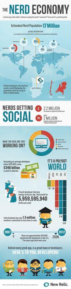 The Nerd economy #infographic