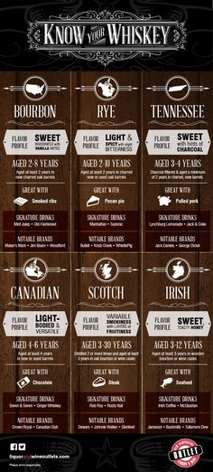 Get to Know Your Whisky from Bourbon to Rye [Infographic] - Altmodische Cigars And Whiskey, Whiskey Drinks, Bourbon Whiskey, Cocktail Drinks, Whiskey Girl, Scotch Whiskey, Party Drinks, Maple Whiskey, Tennessee Whiskey