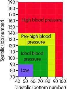 Systolic and Diastolic blood pressure chart