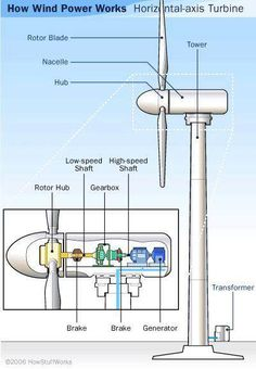 How wind power works?