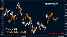 Aussie - Gold a great delayed correlation trade from 12 to 600 hours apart!