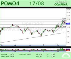 MARCOPOLO - POMO4 - 17/08/2012 #POMO4 #analises #bovespa
