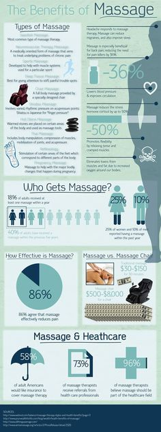 Benefits of massage. Book an appointment for an amazing massage at Cascade Day Spa in Vancouver, WA. Massage Tips, Massage Benefits, Massage Room, Health Benefits, Massage Chair, Massage Quotes, Thai Massage, Acupuncture Benefits, Face Massage