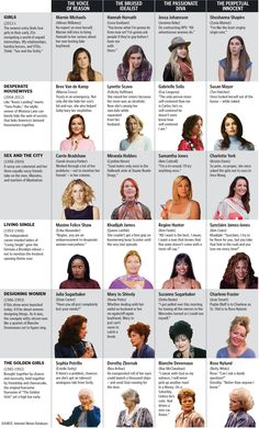 This infographic shows the different archetypal characters in female-centric TV shows (Golden Girls, Sex and the City, Desperate Housewives, etc.)