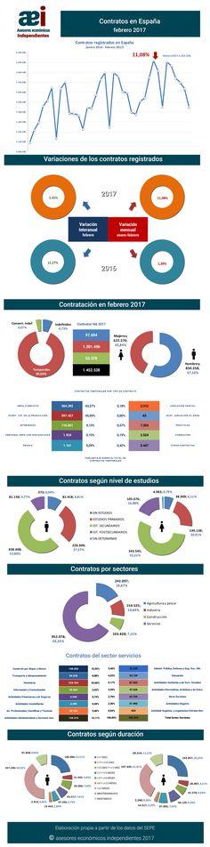 infografía contratos registrados en el mes de febrero 2017 en España realizada por Javier Méndez Lirón para asesores económicos independientes