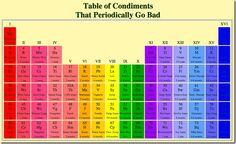How long do condiments last?