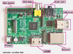 Conhecendo o Raspberry Pi