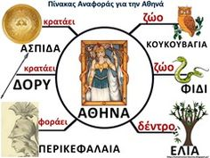 πο2 Learn Greek, Athena Goddess, Greek Language, Greek History, Greek Music, Summer School, Greek Mythology, Ancient Greece, School Projects
