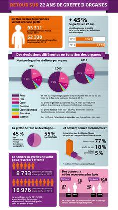 Infographie - Don d'organes : seul 1 Français sur 2 transmet sa décision à ses proches - Sciences et Avenir