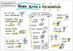 Myślenie wizualne, kurs online, e-book, sketchnoting English Study, English Words, English Lessons, Learn English, Polish Language, Pretty Notes, Student Planner, School Notes, Study Notes