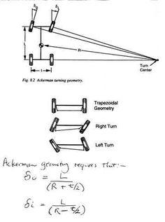 Ackerman Steering design