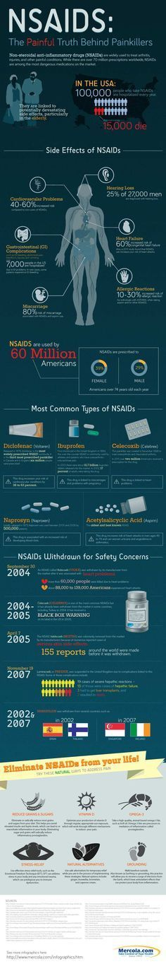 From heart problems to even death – numerous health hazards have been linked to NSAIDs, which you can learn more about through this infographic. http://www.mercola.com/infographics/nsaids.htm