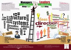 Managers Vs Leaders on Behance