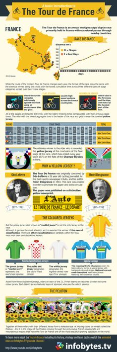 """A basic introduction to """"The Tour de France"""" Infographic"""
