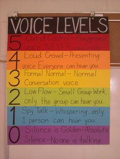 Found it on Pinterest of course, but finally created a Voice Levels chart for my classroom.