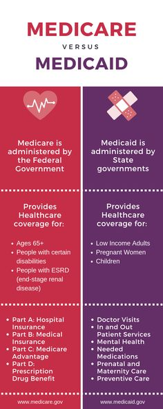 A basic overview of Medicare vs. Medicaid by Patsy Gallian – Insurance Agencies Cheap Health Insurance, Health Insurance Companies, Healthcare Insurance, Cyber Safety, Hospital Doctor, Insurance Agency, Medical Field, Study Notes, Nursing Students