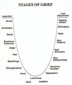 Stages of grief. We will mourn our lives before our illness and it's perfectly normal. When you feel like you are having a hard time coping, seek help. We don't have to do this alone.