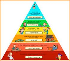 Bedürfnispyramide Wlan