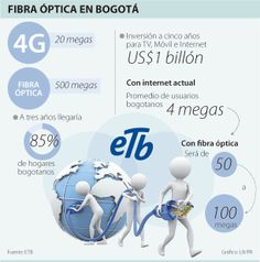 Fibra Óptica en Bogotá #Telecomunicaciones