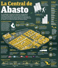Todo lo que debes de saber de la Central de Abasto en esta #Infografia http://publimx.mx/19hXo7H