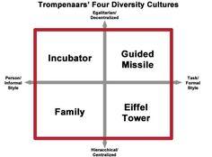 trompenaars ile ilgili görsel sonucu Mindfulness, Culture, Consciousness, Awareness Ribbons