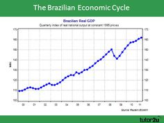 Economy: This is a graph of Brazil's economy. It has gone up very far over the years