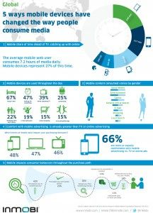 Five Ways Mobile Devices Have Changed The Way People Consume Media - Infographic