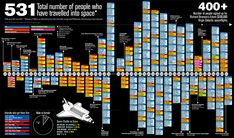 Cool infographic of the day: Everyone who's ever been in space! Nice Ideas, Space Exploration, Infographic, Cool Stuff, Day, Infographics, Visual Schedules