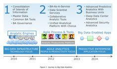EMC IT's journey to Big Data Analytics