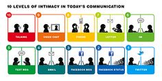 10 levels of intimacy in communication. February I like how the article talks about knowing your customer through different media. Le Social, Social Media, New Things To Learn, Things To Think About, Communication Images, Communication Process, Effective Communication, Know Your Customer, Facebook Status