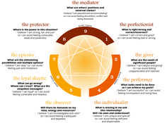Hersh - Enneagram. I am 9, 6, 5, and 4