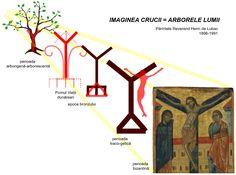 În perioada Renaşterii, când autoritatea Sfintei Tradiţii asupra artelor vizuale a fost sufocată de reînvierea şi amploarea tradiţiei păgâne a antichităţii greco-romane, o bună parte dintre artiştii epocii renunţă la vechile canoane iconografice în favoarea unora mai noi sau mai vechi, inspirate însă din antichitate. Symbols, Letters, Artist, Artists, Letter, Lettering, Glyphs, Calligraphy, Icons