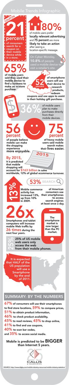 #mobile trends infographic