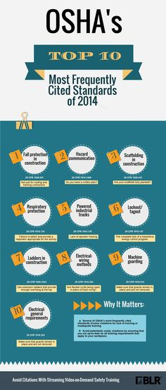 Infographic: OSHA's Top 10 Most Frequently Cited Standards of 2014 #safety #OSHA #PPE #workers www.librami.com