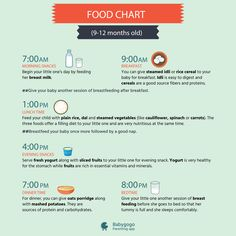 Food chart for your 9-12 months old kid. Know what to feed and what time to feed your child. #parenting #baby #food #children