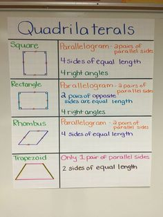 Quadrilaterals anchor chart