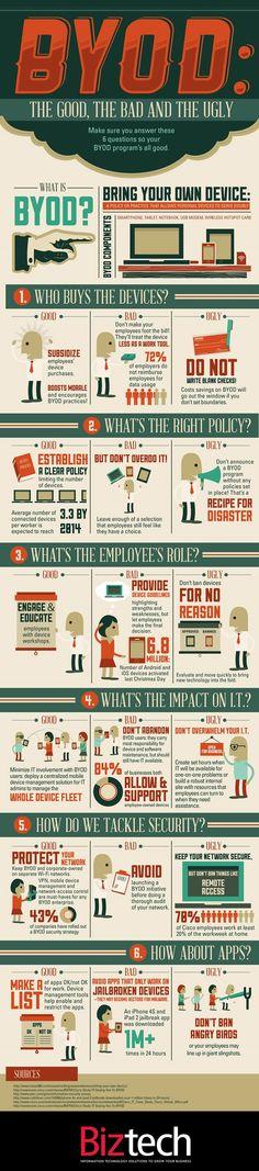 Arbeitsplatz der Zukunft, Infografik über Bring your own device (BYOD)