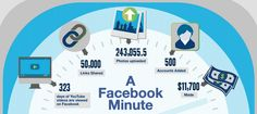 Facebook: Was in einer Minute passiert  #Aktivität #Daten #Facebook #Infografik #akom360
