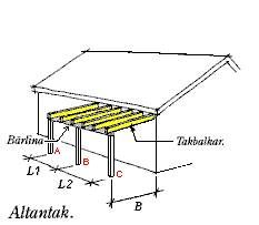 1000+ images about Altan on Pinterest  Pergolas, Inredning and ...