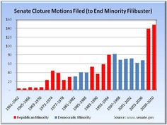 """While both parties are guilty of using excessive filibusters, the GOP has clearly taken it to insane levels, in their campaign (as Hamilton put it) to """"embarrass the administration""""."""