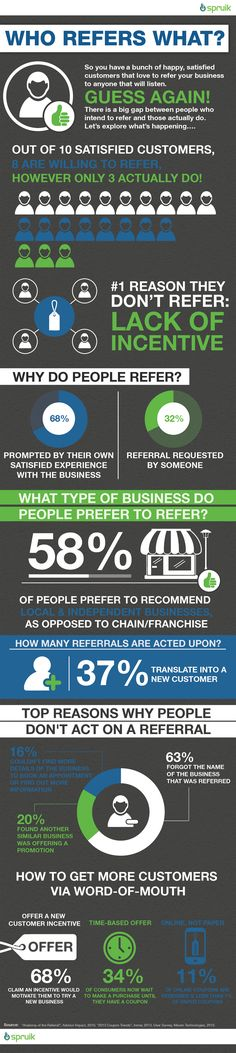 58% of people prefer to recommend local and independent businesses as opposed to chains. by spruik. from Fabio Santos. via BleckConsulting.com
