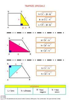 SCHEMA con FORMULE DI GEOMETRIA PIANA Quadrato, rettangolo, parallelogramma, rombo, triangolo ...