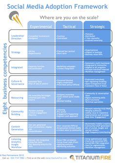 Social Media Adoption Framework (SMAF)