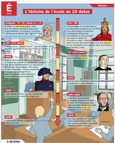 L'histoire de l'école en 10 dates                                                                                                                                                     Plus