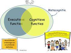 Executieve functies in relatie tot de cognitieve functies cirkels Train Your Mind, 21st Century Skills, Executive Functioning, Special Kids, Adhd, Behavior, Coaching, Mindfulness, Study