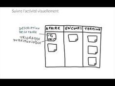 (3) Comment apprendre à se connaitre dès les premières minutes de votre atelier ? - YouTube